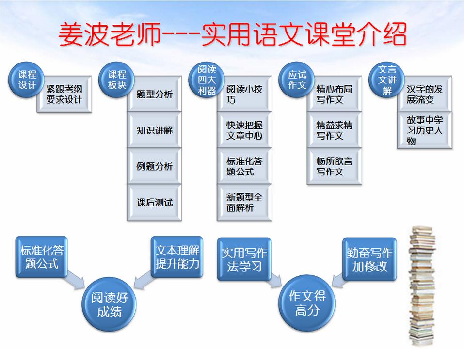 语文总分总结构图